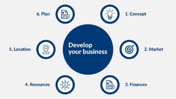 Graphic with different steps to developing your business